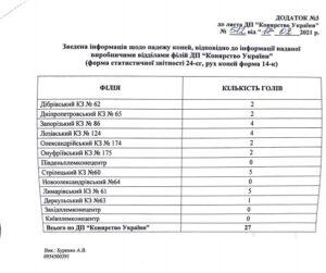 Конярство України